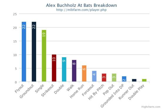 Buch july chart
