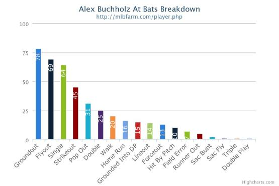buchholz bar graph
