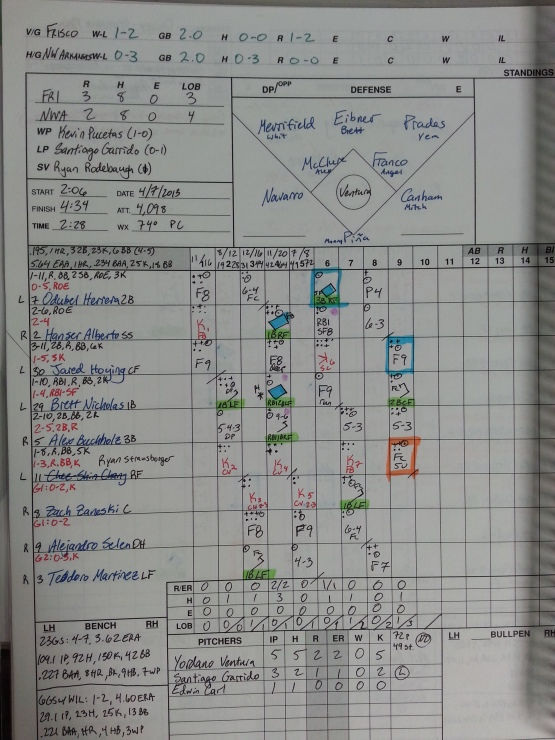 A look at the scorebook from Yordano Ventura's start against the Frisco RoughRiders on April 7, 2013.