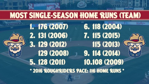 Blog - single season homers
